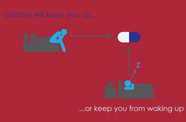 Opiate medications can keep you up or keep you from sleeping