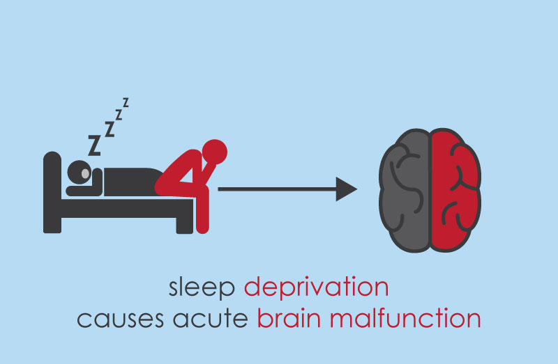 Lack of sleepc an cause acture brain malfunction