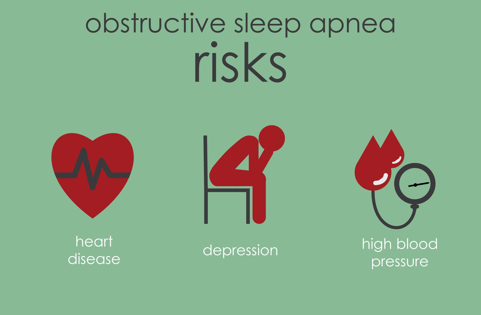 In addition to hgih blood pressure, sleep apnea is associated with heart disease and depression