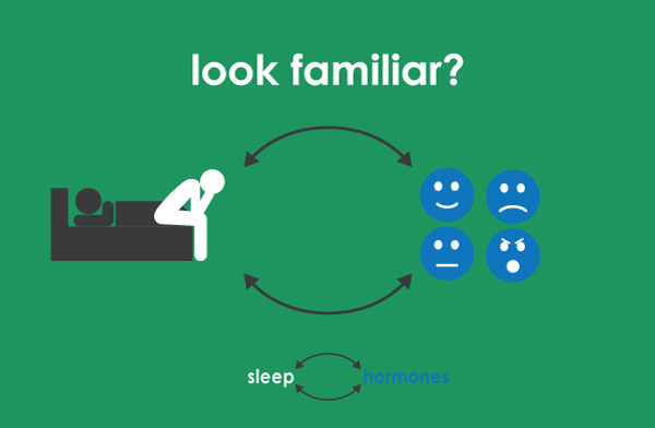 Sleep-and-hormones-have-a-cyclical,-close-relationship
