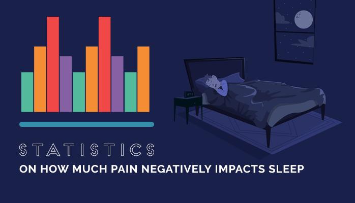 Statistics on pain and sleep