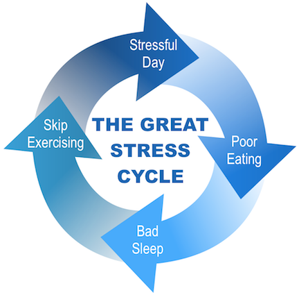 The Great Stress Cycle