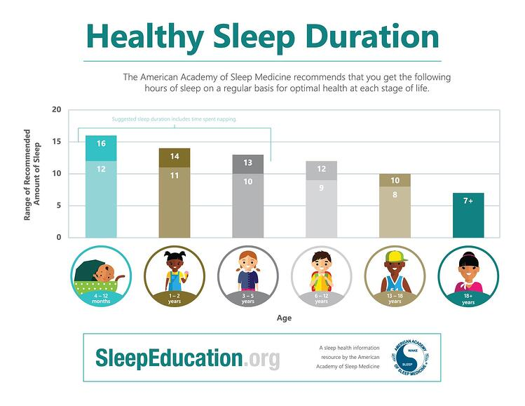 recommended-sleep-duration-for-children-and-teens