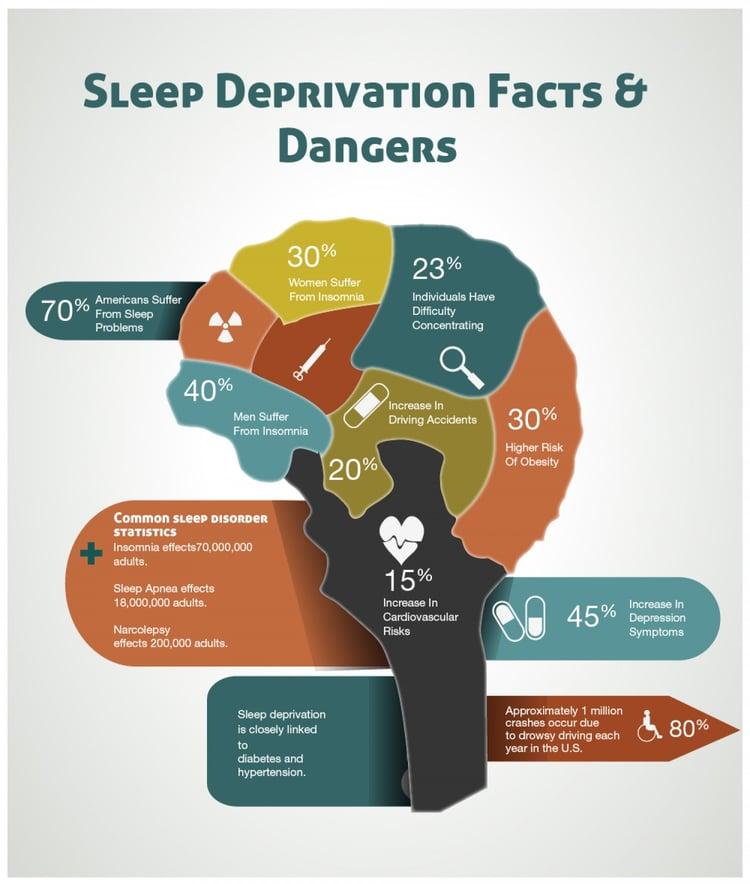 sleep-deprivation infographic